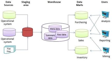 Data_warehouse_architecture